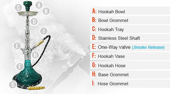 Anatomy of a Hookah